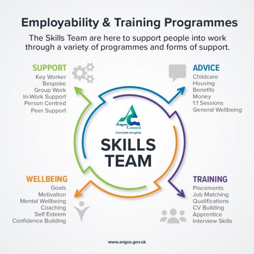 Employability and Training Programmes