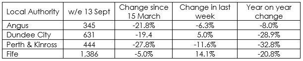 Number of job vacancies in Angus Sept 2020