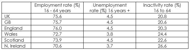 Labour Market Scotland August 2020