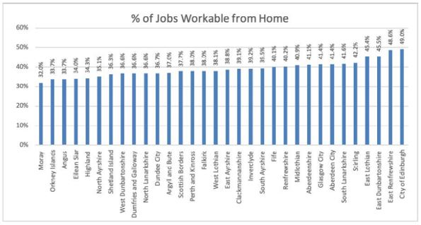 % of jobs workable from home Dec 2020